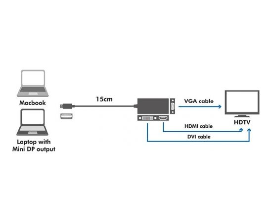 LOGILINK - 4K Mini DisplayPort to DVI/HDMI/VGA Converter