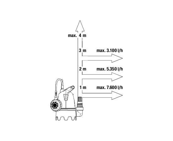 """Gardena Iegremdējams netīra ūdens sūknis """"8600"""" - 250 W; 9005-29"""